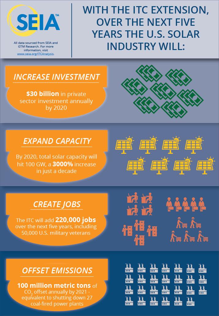 Seia solar infographic